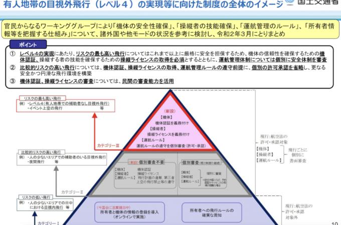 有人地帯の目視外飛行(レベル4)に対応した新講習カリキュラムの構築